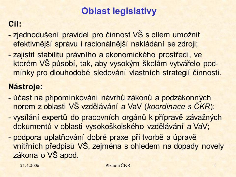 21.4.2006Plénum ČKR4 Oblast legislativy Cíl: -zjednodušení pravidel pro činnost VŠ s cílem umožnit efektivnější správu i racionálnější nakládání se zd