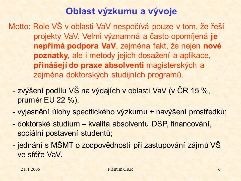 21.4.2006Plénum ČKR6 Oblast výzkumu a vývoje -zvýšení podílu VŠ na výdajích v oblasti VaV (v ČR 15 %, průměr EU 22 %). -vyjasnění úlohy specifického v