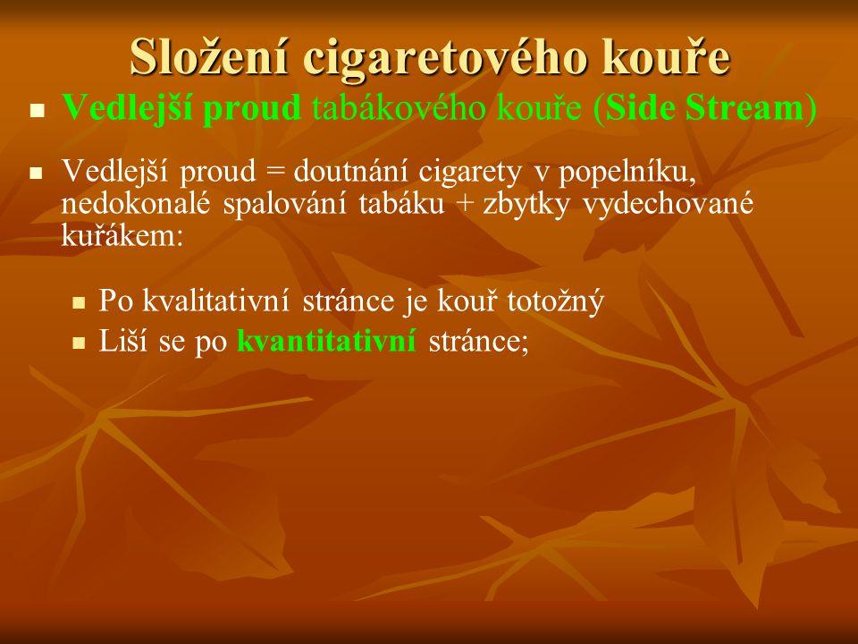 Složení cigaretového kouře Vedlejší proud tabákového kouře (Side Stream) Vedlejší proud = doutnání cigarety v popelníku, nedokonalé spalování tabáku +