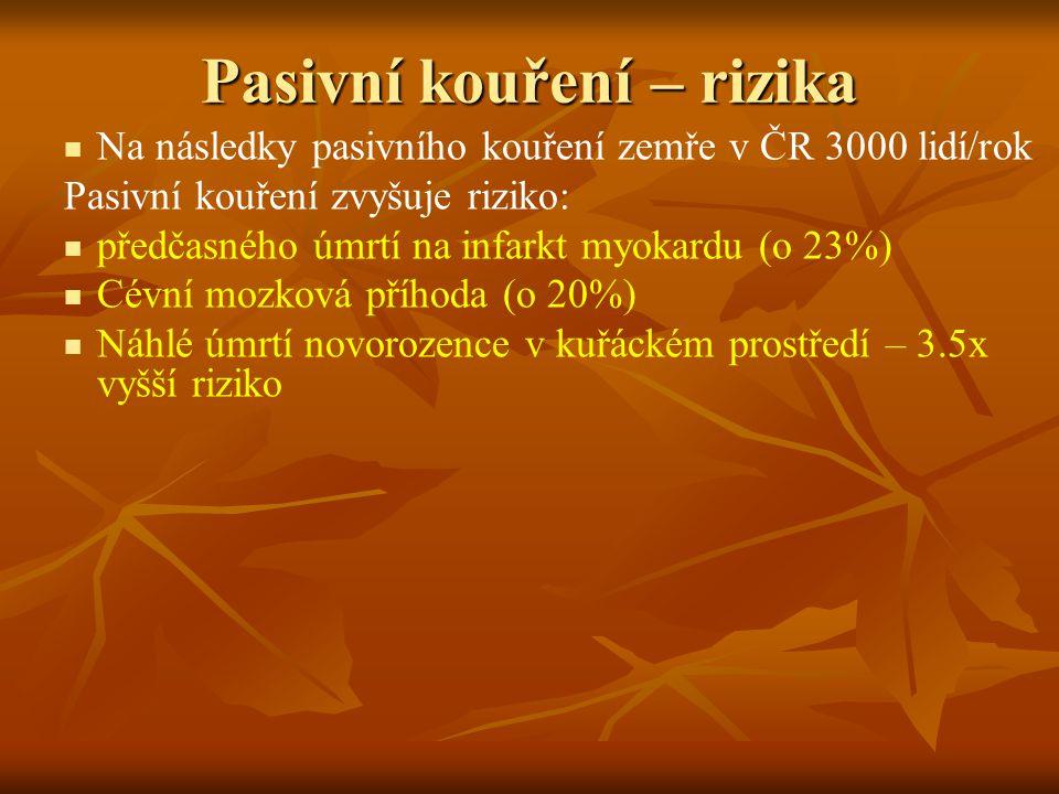 Pasivní kouření – rizika Na následky pasivního kouření zemře v ČR 3000 lidí/rok Pasivní kouření zvyšuje riziko: předčasného úmrtí na infarkt myokardu
