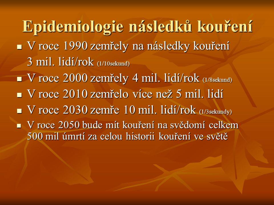 Epidemiologie následků kouření V roce 1990 zemřely na následky kouření V roce 1990 zemřely na následky kouření 3 mil. lidí/rok (1/10sekund) V roce 200