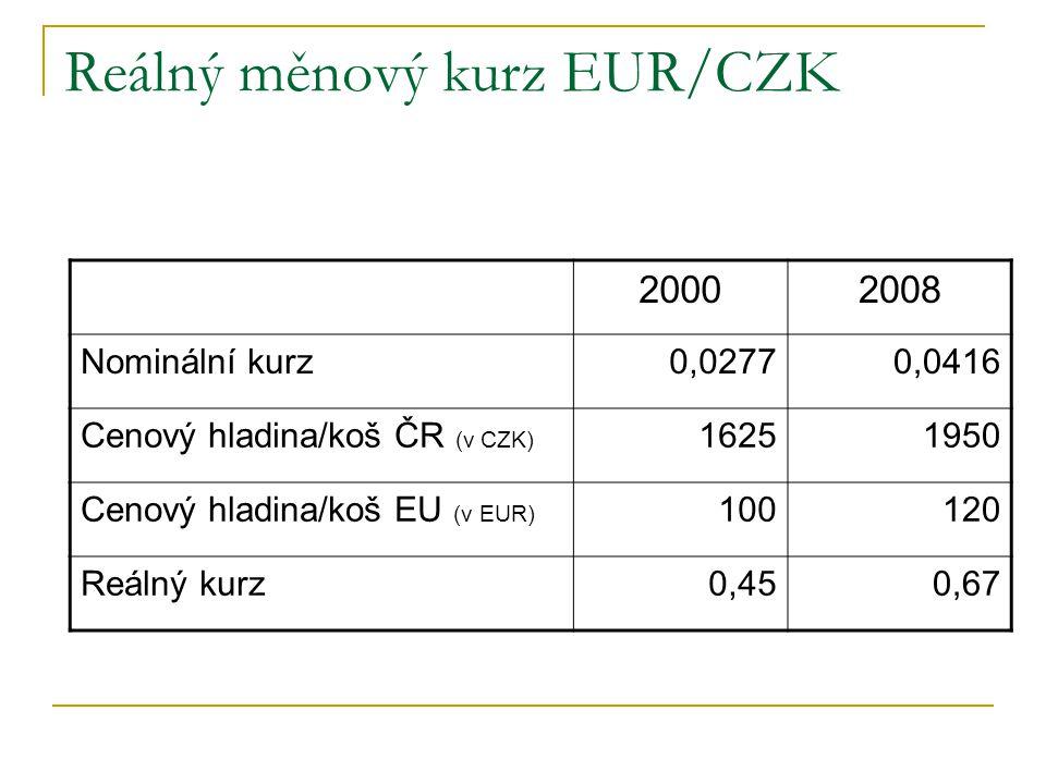 Reálný měnový kurz EUR/CZK 20002008 Nominální kurz0,02770,0416 Cenový hladina/koš ČR (v CZK) 16251950 Cenový hladina/koš EU (v EUR) 100120 Reálný kurz
