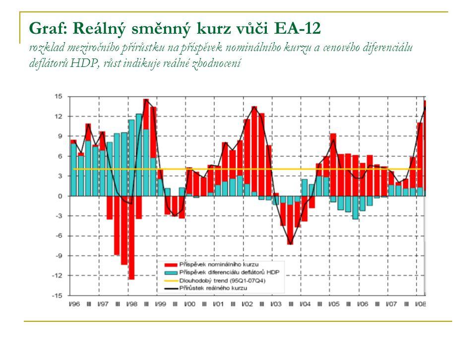 Graf: Reálný směnný kurz vůči EA-12 rozklad meziročního přírůstku na příspěvek nominálního kurzu a cenového diferenciálu deflátorů HDP, růst indikuje