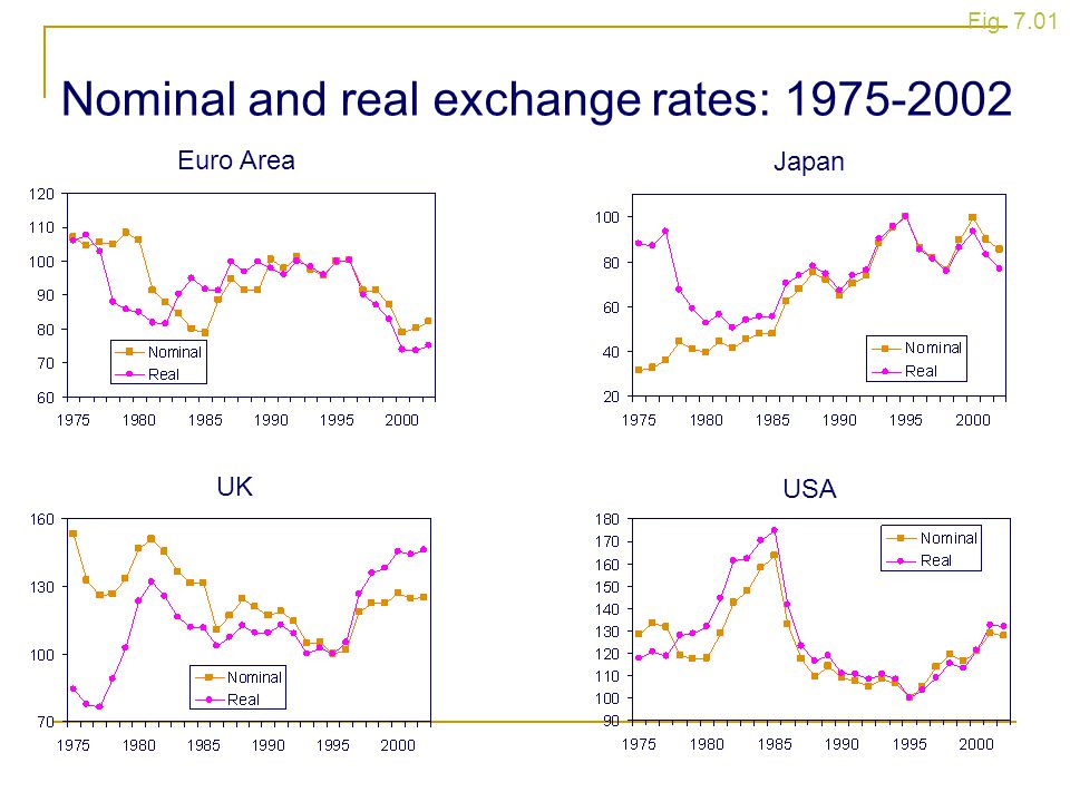Fig. 7.01 Euro Area UK Japan USA Nominal and real exchange rates: 1975-2002