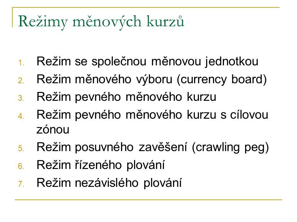 Režimy měnových kurzů 1. Režim se společnou měnovou jednotkou 2. Režim měnového výboru (currency board) 3. Režim pevného měnového kurzu 4. Režim pevné