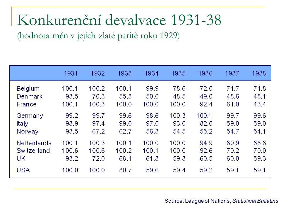 Source: League of Nations, Statistical Bulletins Konkurenční devalvace 1931-38 (hodnota měn v jejich zlaté paritě roku 1929)