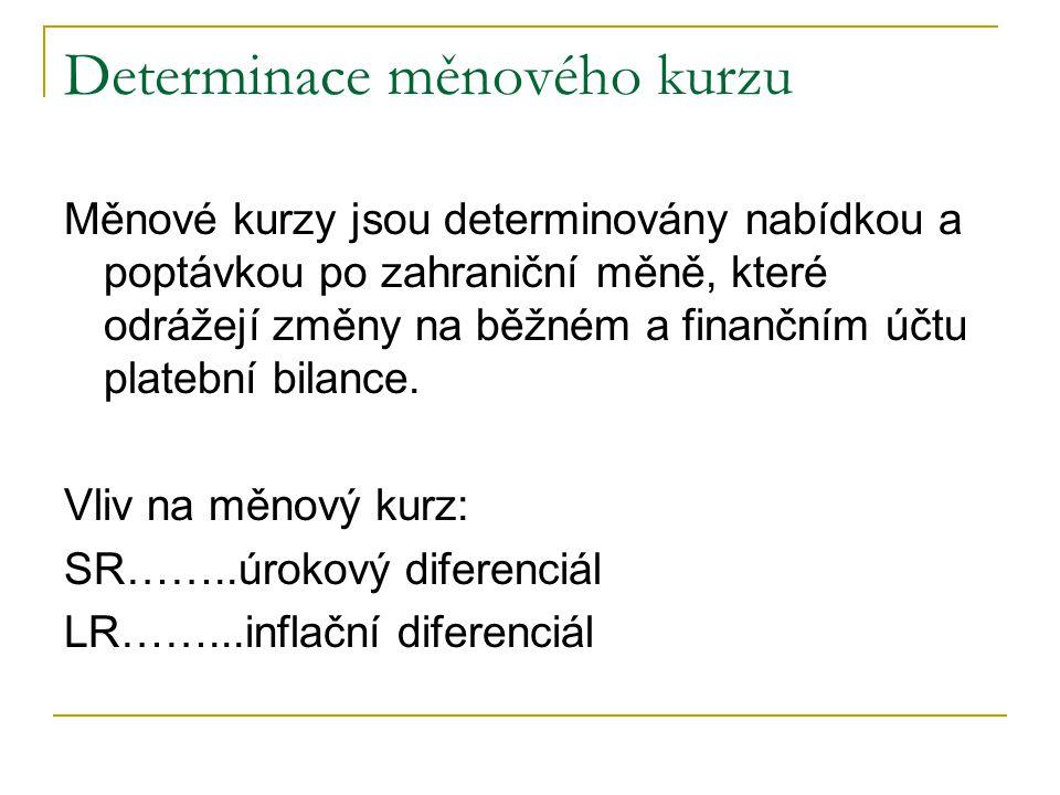 Determinace měnového kurzu Měnové kurzy jsou determinovány nabídkou a poptávkou po zahraniční měně, které odrážejí změny na běžném a finančním účtu pl