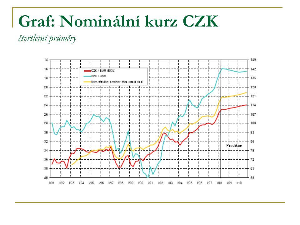 Graf: Nominální kurz CZK čtvrtletní průměry