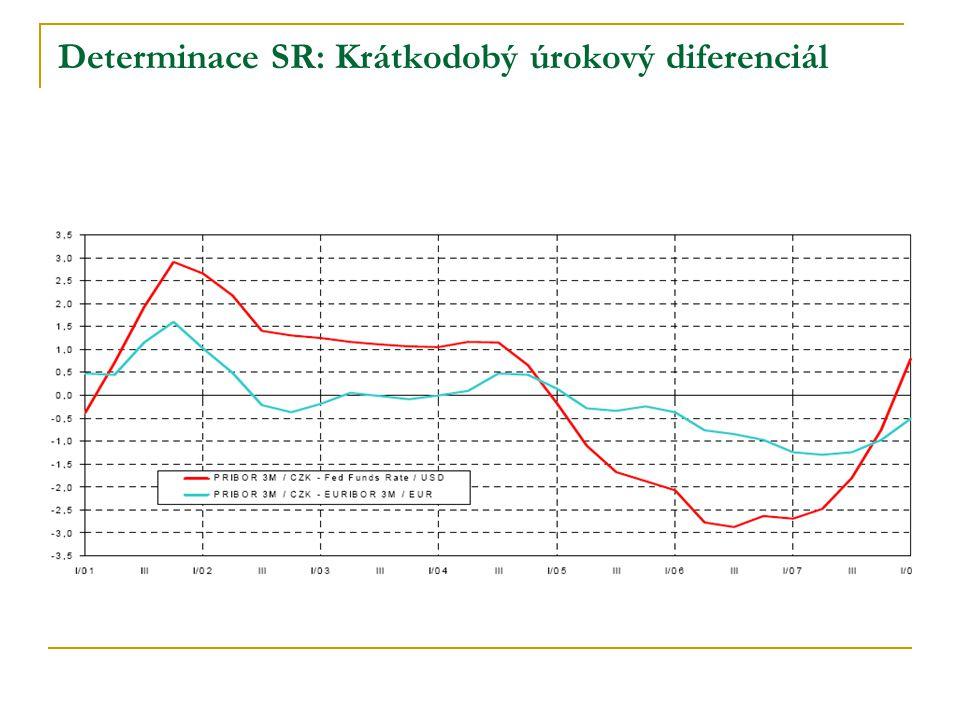 Determinace SR: Krátkodobý úrokový diferenciál