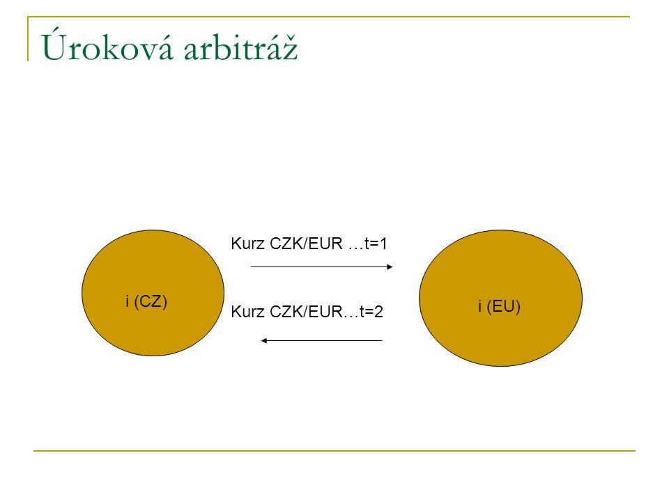 Úroková arbitráž i (CZ) i (EU) Kurz CZK/EUR …t=1 Kurz CZK/EUR…t=2