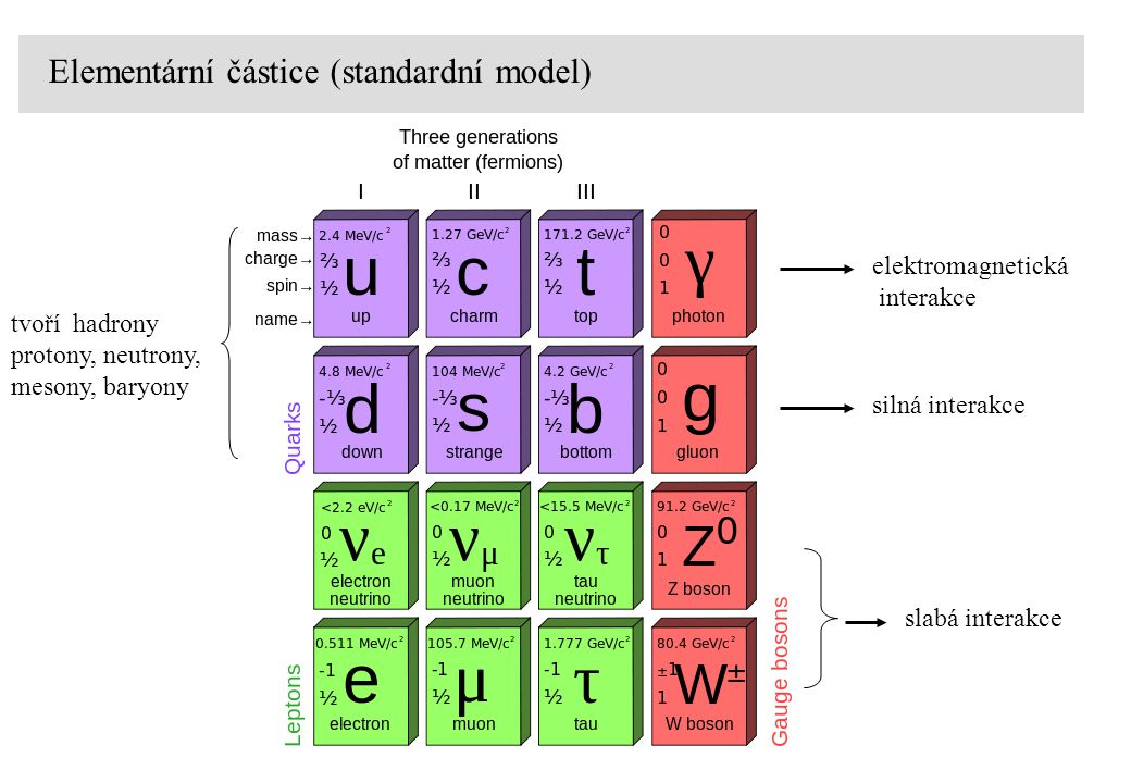 Elementární částice (standardní model) tvoří hadrony protony, neutrony, mesony, baryony silná interakce elektromagnetická interakce slabá interakce