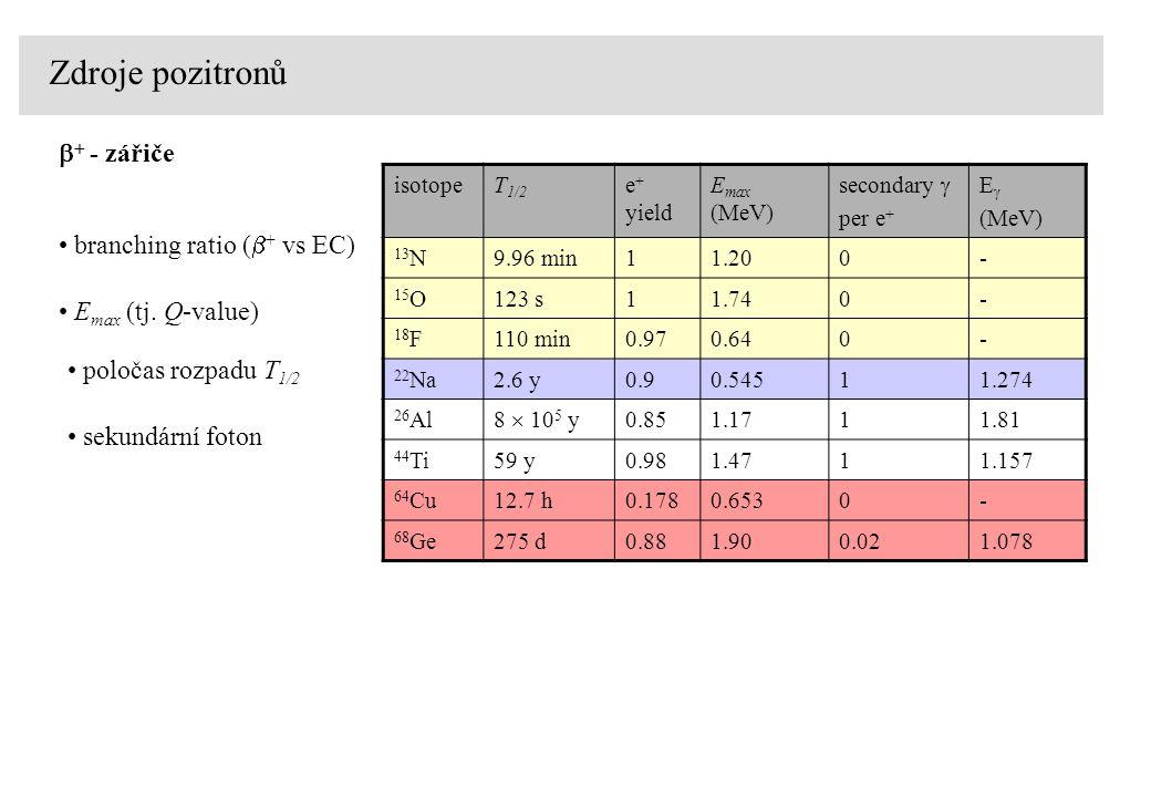 Zdroje pozitronů   - zářiče poločas rozpadu T 1/2 E max (tj.