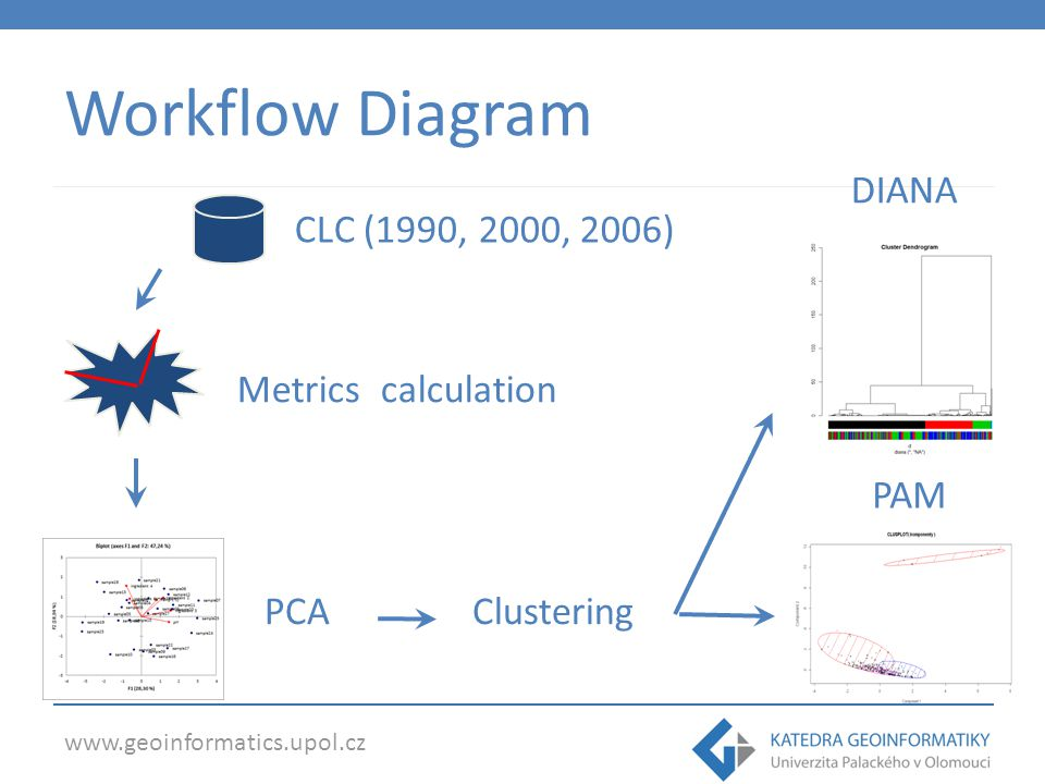 www.geoinformatics.upol.cz Workflow Diagram CLC (1990, 2000, 2006) Metrics calculation PCAClustering DIANA PAM