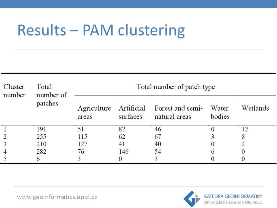 www.geoinformatics.upol.cz Results – PAM clustering