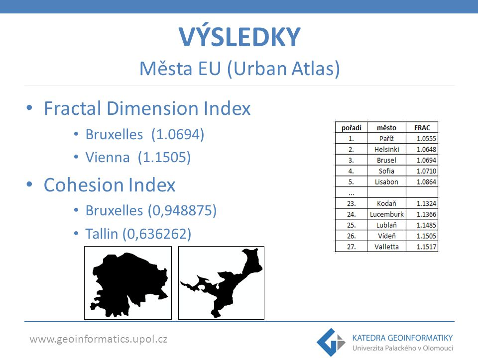 www.geoinformatics.upol.cz VÝSLEDKY Fractal Dimension Index Bruxelles (1.0694) Vienna (1.1505) Cohesion Index Bruxelles (0,948875) Tallin (0,636262) M
