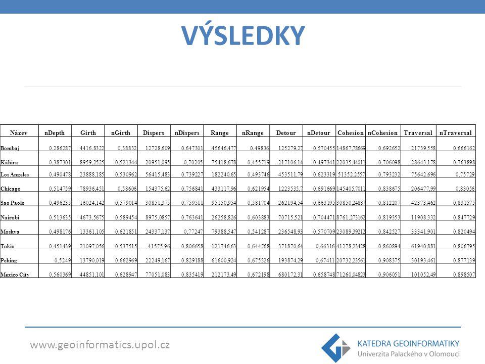 www.geoinformatics.upol.cz Softwarové možnosti FRAGSTATS 4.1 Shape Metrics toolbox (pro ArcGIS for Desktop) StraKa toolbox (K.