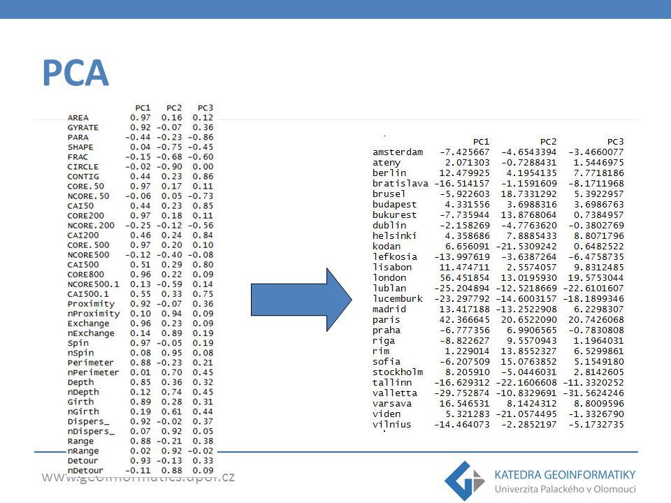 www.geoinformatics.upol.cz Dissimilarity