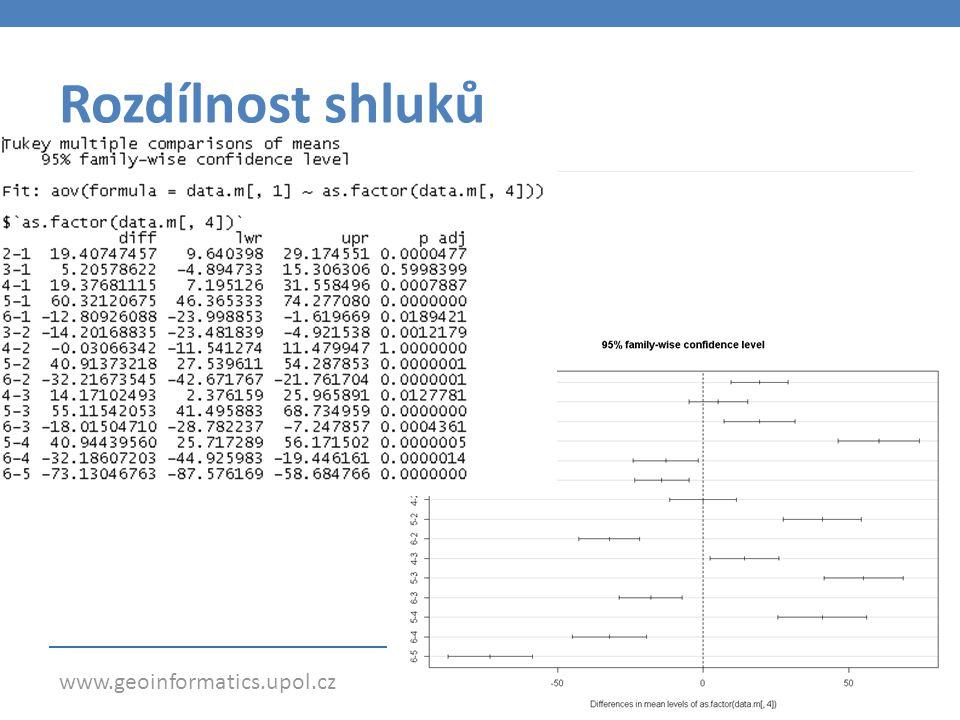 www.geoinformatics.upol.cz Shrnutí