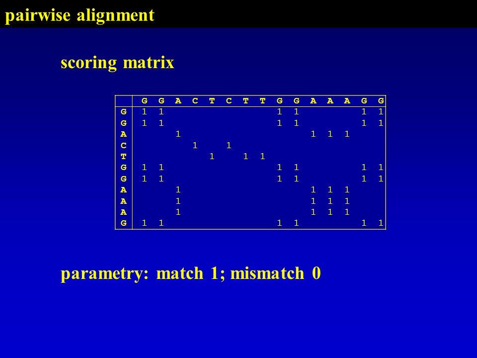 GGACTCTTGGAAAGG G G A C T G G A A A G GGACTCTTGGAAAGG G111111 G111111 A1111 C11 T111 G111111 G111111 A1111 A1111 A1111 G111111 scoring matrix parametry: match 1; mismatch 0 pairwise alignment