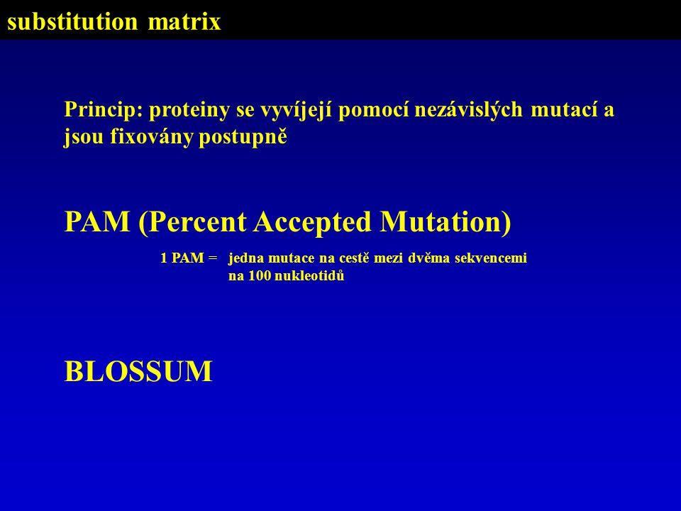PAM (Percent Accepted Mutation) 1 PAM = jedna mutace na cestě mezi dvěma sekvencemi na 100 nukleotidů Princip: proteiny se vyvíjejí pomocí nezávislých mutací a jsou fixovány postupně BLOSSUM substitution matrix