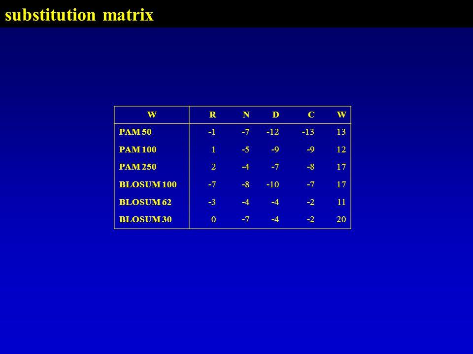 WRNDCW PAM 50-7-12-1313 PAM 1001-5-9 12 PAM 2502-4-7-817 BLOSUM 100-7-8-10-717 BLOSUM 62-3-4 -211 BLOSUM 300-7-4-220 substitution matrix