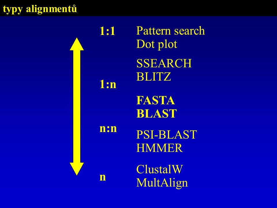 PSI-BLAST HMMER SSEARCH BLITZ FASTA BLAST Pattern search Dot plot 1:1 n:n n ClustalW MultAlign 1:n typy alignmentů