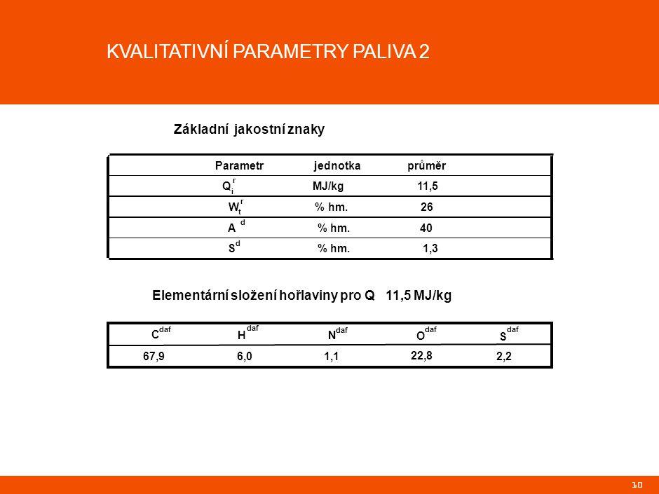 10 KVALITATIVNÍ PARAMETRY PALIVA 2 Parametr jednotka průměr Q MJ/kg 11,5 W % hm.