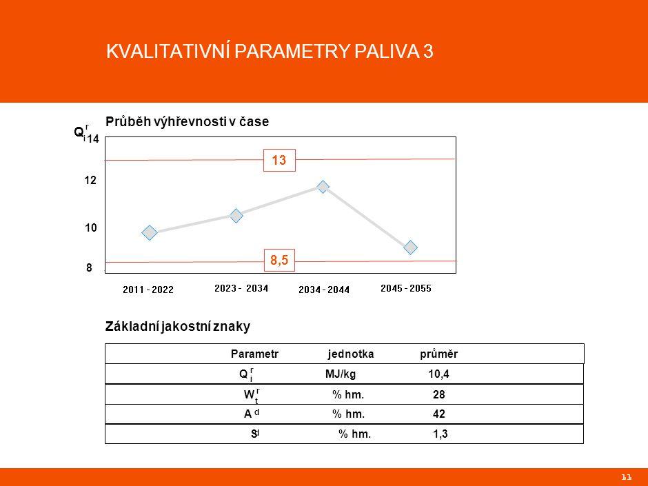11 8 10 12 14 2011 - 2022 2023 - 2034 2034 - 2044 2045 - 2055 9,85 10,53 Q r 8,5 13 Průběh výhřevnosti v čase Základní jakostní znaky 8,5 13 Parametr jednotka průměr Q MJ/kg 10,4 W % hm.