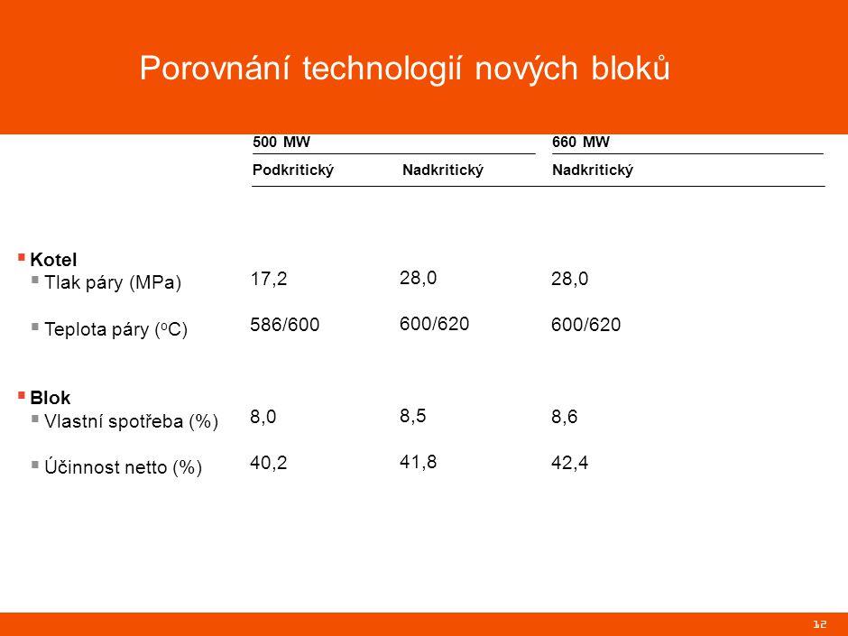 12  Kotel  Tlak páry (MPa)  Teplota páry ( o C)  Blok  Vlastní spotřeba (%)  Účinnost netto (%) PodkritickýNadkritický 17,2 586/600 8,0 40,2 500 MW660 MW 28,0 600/620 8,5 41,8 28,0 600/620 8,6 42,4 Porovnání technologií nových bloků