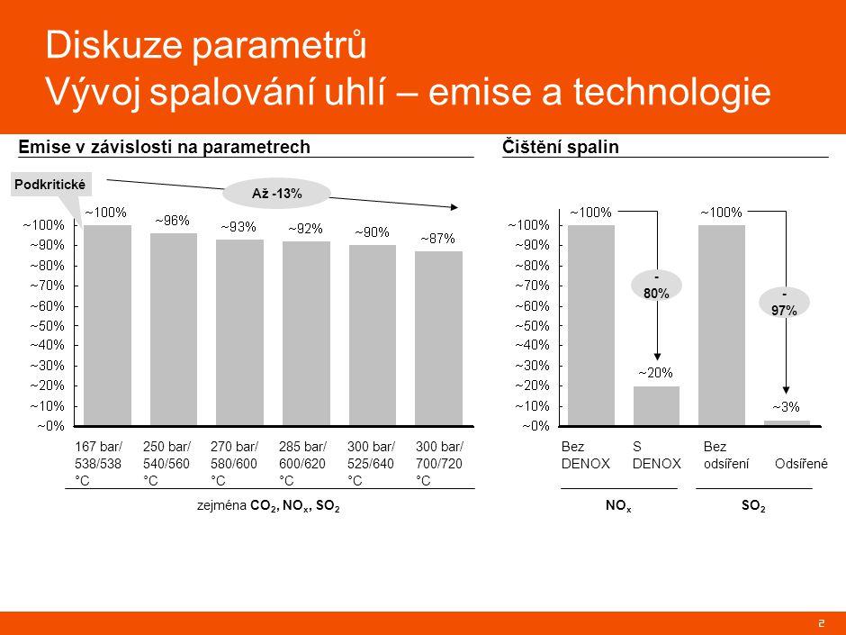 2 Emise v závislosti na parametrech 167 bar/ 538/538 °C 250 bar/ 540/560 °C 270 bar/ 580/600 °C 285 bar/ 600/620 °C 300 bar/ 525/640 °C 300 bar/ 700/720 °C Podkritické Bez DENOX S DENOX Bez odsíření Odsířené Čištění spalin zejména CO 2, NO x, SO 2 NO x SO 2 Až -13% - 80% - 97% Diskuze parametrů Vývoj spalování uhlí – emise a technologie