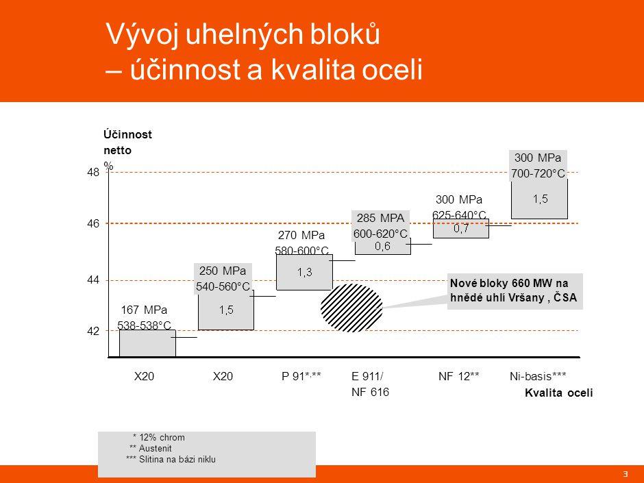 3 *12% chrom **Austenit ***Slitina na bázi niklu Účinnost netto % X20Ni-basis***NF 12**E 911/ NF 616 P 91*, **X20 42 44 46 48 167 MPa 538-538°C 250 MPa 540-560°C 270 MPa 580-600°C 285 MPA 600-620°C 300 MPa 625-640°C 300 MPa 700-720°C Kvalita oceli Nové bloky 660 MW na hnědé uhlí Vršany, ČSA Vývoj uhelných bloků – účinnost a kvalita oceli