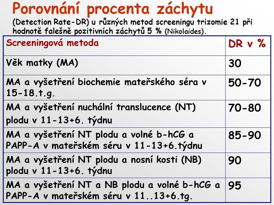 Porovnání procenta záchytu (Detection Rate-DR) u různých metod screeningu trizomie 21 při hodnotě falešně pozitivních záchytů 5 % (Nikolaides).