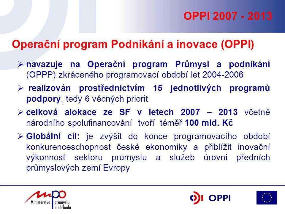  navazuje na Operační program Průmysl a podnikání (OPPP) zkráceného programovací období let 2004-2006  realizován prostřednictvím 15 jednotlivých programů podpory, tedy 6 věcných priorit  celková alokace ze SF v letech 2007 – 2013 včetně národního spolufinancování tvoří téměř 100 mld.