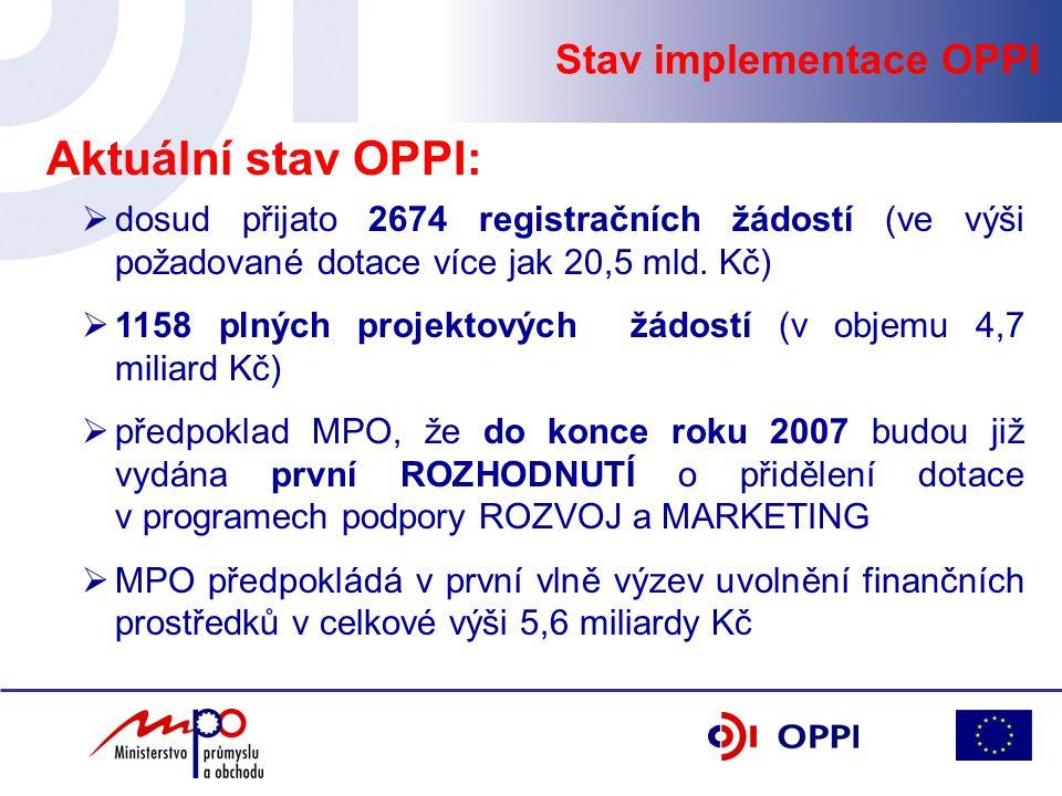Stav implementace OPPI  dosud přijato 2674 registračních žádostí (ve výši požadované dotace více jak 20,5 mld. Kč)  1158 plných projektových žádostí