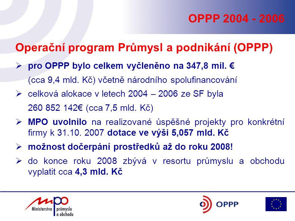 OPPP 2004 - 2006 Operační program Průmysl a podnikání (OPPP)  pro OPPP bylo celkem vyčleněno na 347,8 mil. € (cca 9,4 mld. Kč) včetně národního spolu