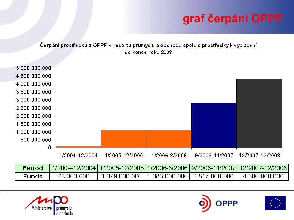 Aktuální informace naleznete na www.mpo.czwww.czechinvest.org zelená linka 800 800 777 Děkuji za pozornost!