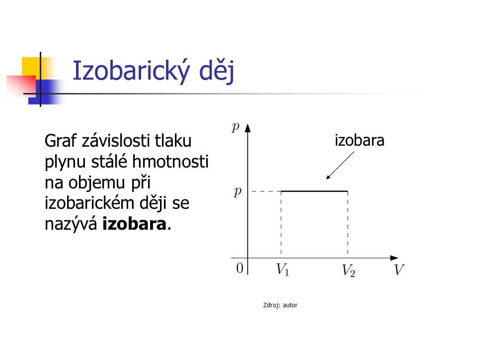 Graf závislosti tlaku plynu stálé hmotnosti na objemu při izobarickém ději se nazývá izobara. Zdroj: autor Izobarický děj izobara