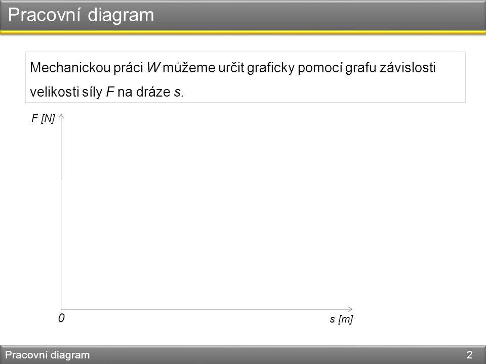 Pracovní diagram Pracovní diagram 2 Mechanickou práci W můžeme určit graficky pomocí grafu závislosti velikosti síly F na dráze s.