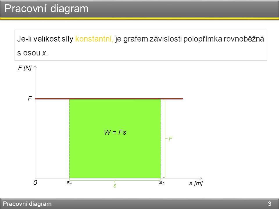 Pracovní diagram Pracovní diagram 3 Je-li velikost síly konstantní, je grafem závislosti polopřímka rovnoběžná s osou x.
