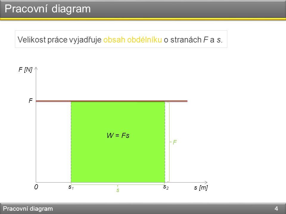 Pracovní diagram Pracovní diagram 5 Jestliže se síla podél trajektorie mění rovnoměrně s časem, je grafem polopřímka různoběžná s osami.