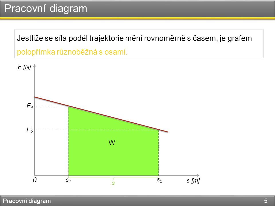 Pracovní diagram Pracovní diagram 6 Jestliže se síla podél trajektorie mění nerovnoměrně s časem, je grafem křivka.