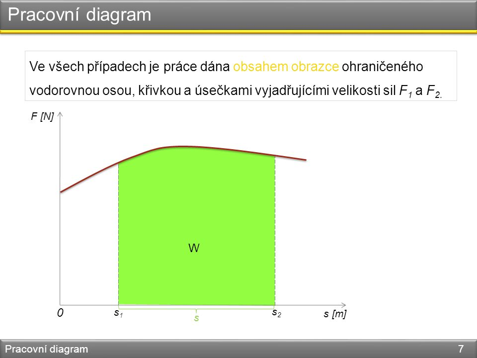 Pracovní diagram Pracovní diagram 7 Ve všech případech je práce dána obsahem obrazce ohraničeného vodorovnou osou, křivkou a úsečkami vyjadřujícími velikosti sil F 1 a F 2.