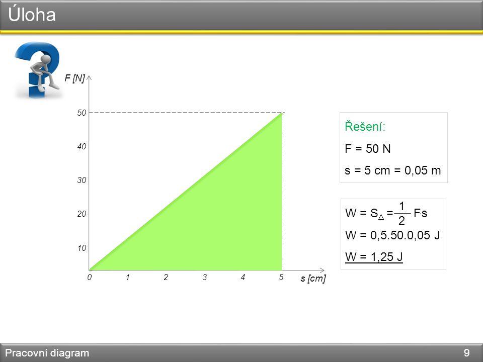 Úloha Pracovní diagram 9 0 F [N] s [cm] 12345 10 20 30 40 50 Řešení: F = 50 N s = 5 cm = 0,05 m W = S  = F.