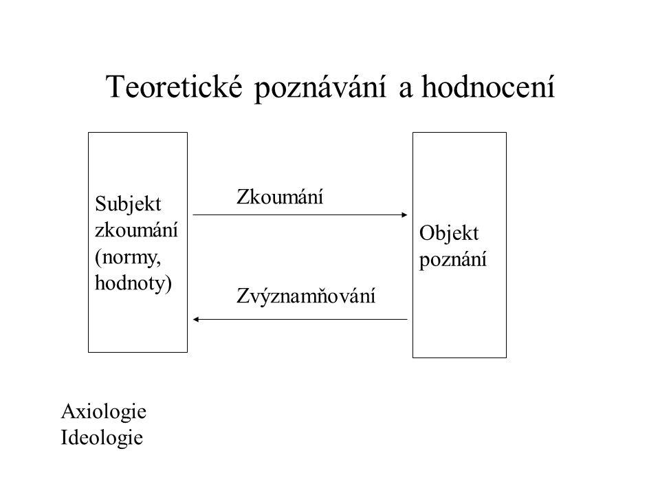 Teoretické poznávání a hodnocení Subjekt zkoumání (normy, hodnoty) Objekt poznání Zkoumání Zvýznamňování Axiologie Ideologie
