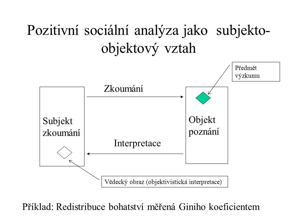 Pozitivní sociální analýza jako subjekto- objektový vztah Subjekt zkoumání Objekt poznání Zkoumání Interpretace Předmět výzkumu Vědecký obraz (objekti
