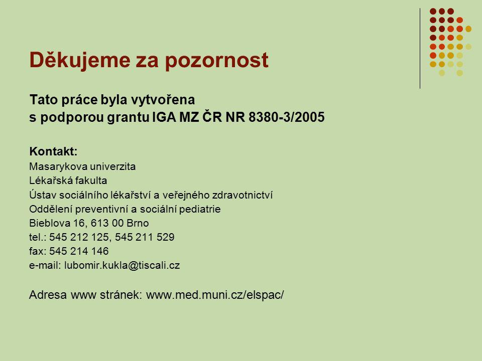 Děkujeme za pozornost Tato práce byla vytvořena s podporou grantu IGA MZ ČR NR 8380-3/2005 Kontakt: Masarykova univerzita Lékařská fakulta Ústav sociálního lékařství a veřejného zdravotnictví Oddělení preventivní a sociální pediatrie Bieblova 16, 613 00 Brno tel.: 545 212 125, 545 211 529 fax: 545 214 146 e-mail: lubomir.kukla@tiscali.cz Adresa www stránek: www.med.muni.cz/elspac/