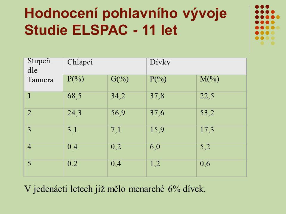 Hodnocení pohlavního vývoje Studie ELSPAC - 11 let Stupeň dle Tannera ChlapciDívky P(%)G(%)P(%)M(%) 168,534,237,822,5 224,356,937,653,2 33,17,115,917,3 40,40,26,05,2 50,20,41,20,6 V jedenácti letech již mělo menarché 6% dívek.