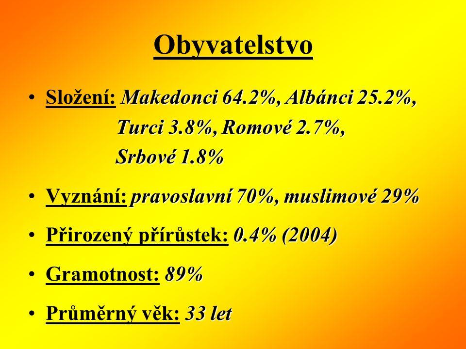 Obyvatelstvo Makedonci 64.2%, Albánci 25.2%,Složení: Makedonci 64.2%, Albánci 25.2%, Turci 3.8%, Romové 2.7%, Turci 3.8%, Romové 2.7%, Srbové 1.8% Srbové 1.8% pravoslavní 70%, muslimové 29%Vyznání: pravoslavní 70%, muslimové 29% 0.4% (2004)Přirozený přírůstek: 0.4% (2004) 89%Gramotnost: 89% 33 letPrůměrný věk: 33 let