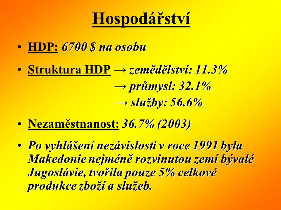 Hospodářství HDP: 6700 $ na osobu Struktura HDP → zemědělství: 11.3% → průmysl: 32.1% → služby: 56.6% Nezaměstnanost: 36.7% (2003) Po vyhlášení nezávislosti v roce 1991 byla Makedonie nejméně rozvinutou zemí bývalé Jugoslávie, tvořila pouze 5% celkové produkce zboží a služeb.
