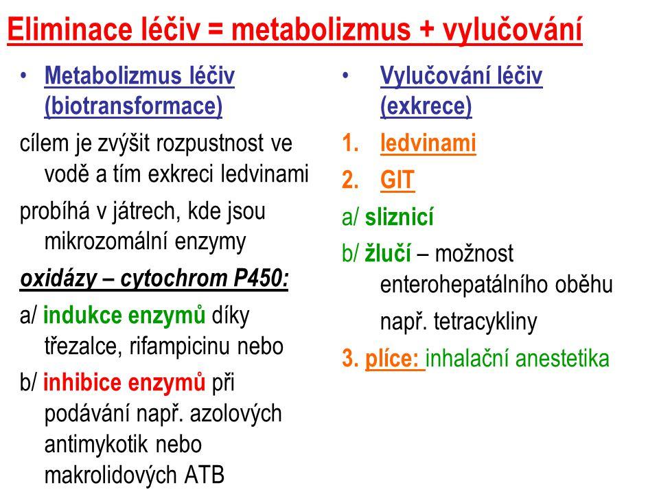 Eliminace léčiv = metabolizmus + vylučování Metabolizmus léčiv (biotransformace) cílem je zvýšit rozpustnost ve vodě a tím exkreci ledvinami probíhá v